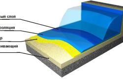Схема гидроизоляция бассейна