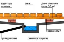 Устройство водоотвода в бане